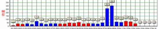 2015年天猫豆腐块,淘宝搜索排名,实操案例 - 第2张  | vicken电商运营