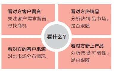 3C行业新品开发和选品方法 - 第11张  | vicken电商运营