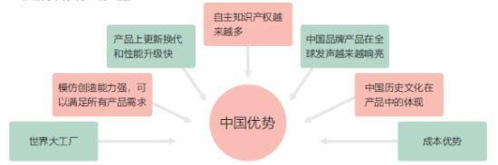 3C行业新品开发和选品方法 - 第8张  | vicken电商运营