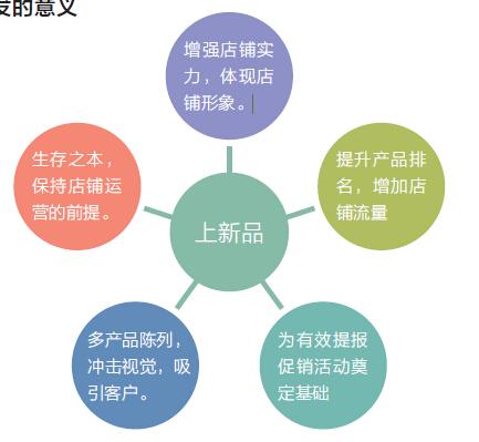 3C行业新品开发和选品方法 - 第1张  | vicken电商运营