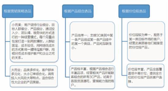 3C行业新品开发和选品方法 - 第10张  | vicken电商运营