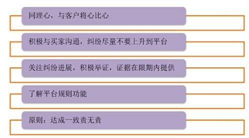 纠纷问题大汇总,解决纠纷不如避免纠纷 - 第7张  | vicken电商运营