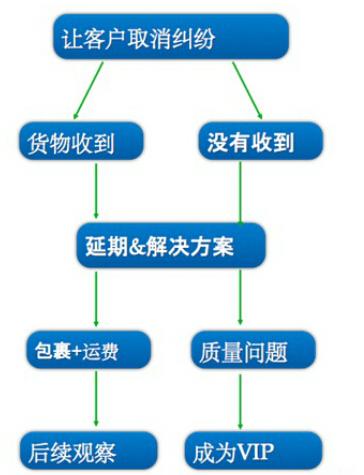 减少纠纷和评价管理的好方法 - 第5张    vicken电商运营