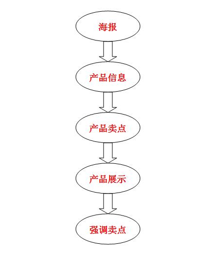 打造高转化无线端详情页,让转化率爆表 - 第5张  | vicken电商运营