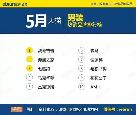 天猫45个类目排名:你上榜了吗 - 第29张  | vicken电商运营