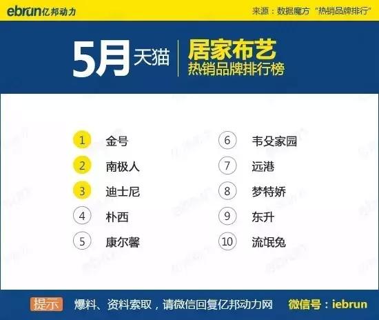天猫45个类目排名:你上榜了吗 - 第45张  | vicken电商运营