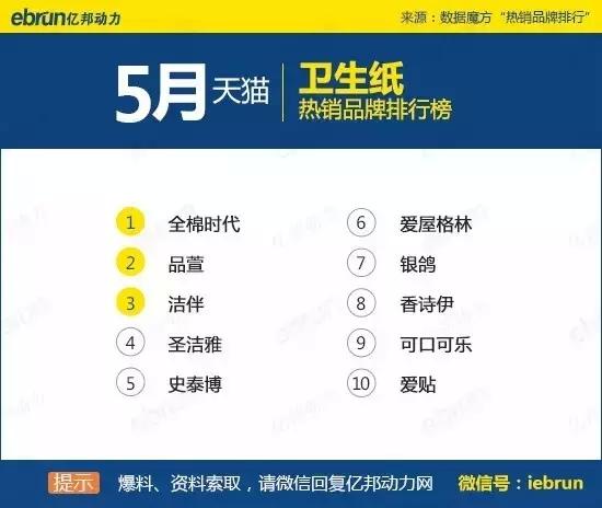 天猫45个类目排名:你上榜了吗 - 第44张  | vicken电商运营