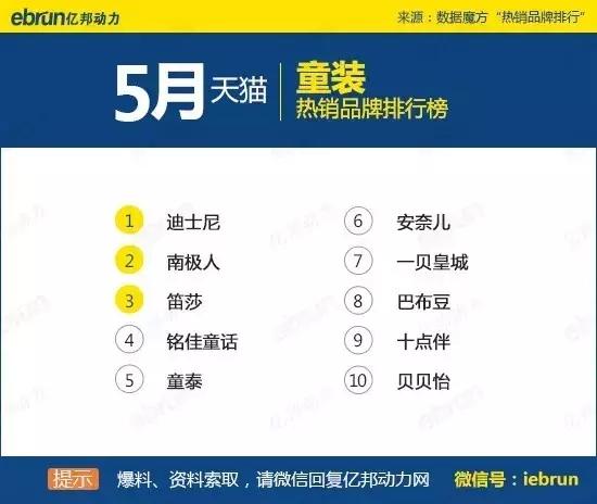 天猫45个类目排名:你上榜了吗 - 第33张  | vicken电商运营