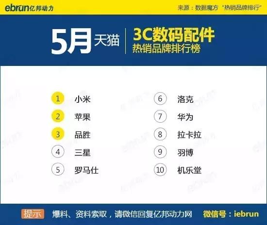 天猫45个类目排名:你上榜了吗 - 第35张  | vicken电商运营