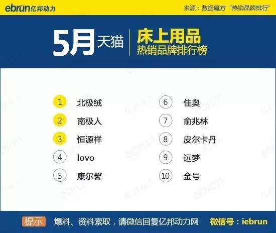 天猫45个类目排名:你上榜了吗 - 第38张  | vicken电商运营