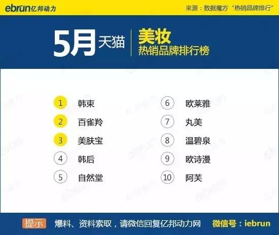 天猫45个类目排名:你上榜了吗 - 第37张  | vicken电商运营