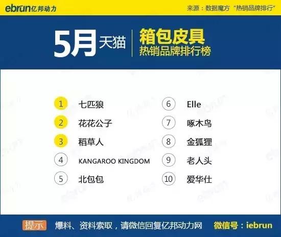 天猫45个类目排名:你上榜了吗 - 第32张  | vicken电商运营
