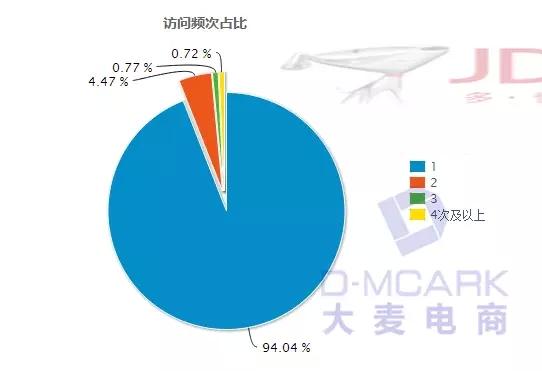 京东数据罗盘分析店铺流量 - 第15张  | vicken电商运营