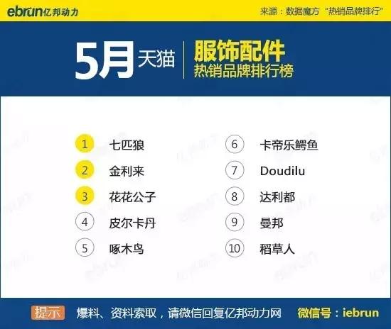天猫45个类目排名:你上榜了吗 - 第34张  | vicken电商运营