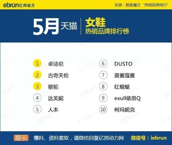 天猫45个类目排名:你上榜了吗 - 第30张  | vicken电商运营