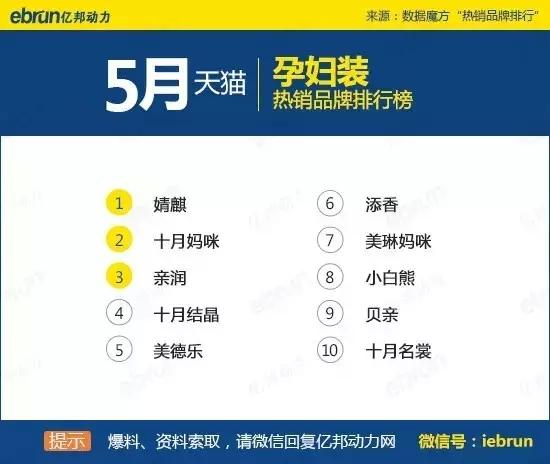 天猫45个类目排名:你上榜了吗 - 第40张  | vicken电商运营
