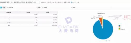 京东数据罗盘分析店铺流量 - 第13张  | vicken电商运营