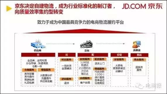 11张ppt干货揭秘京东物流