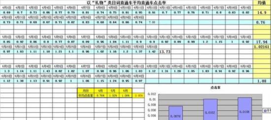 直通车实操篇--低价精准引流操作日记 - 第3张  | vicken电商运营