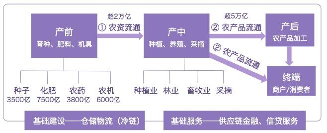 农业产业链基本结构