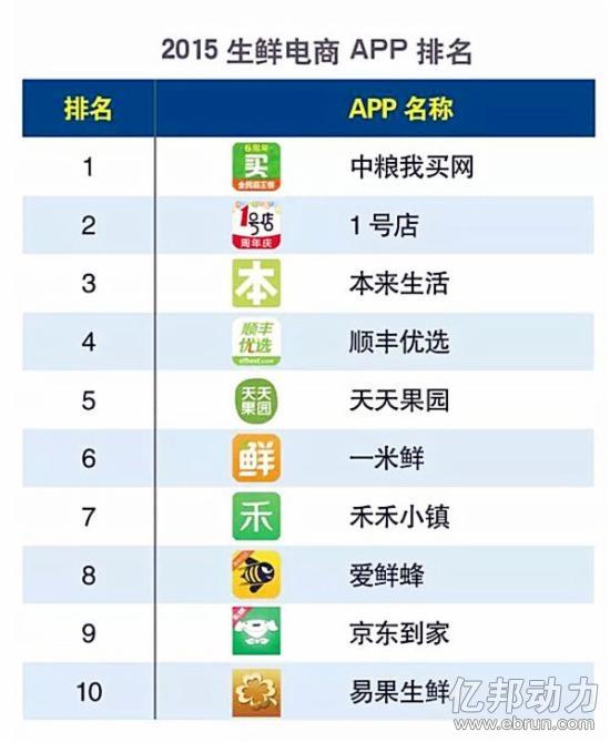 电商数据 移动电商 正文  如图2所示,在生鲜电商app排名中,前三名分别