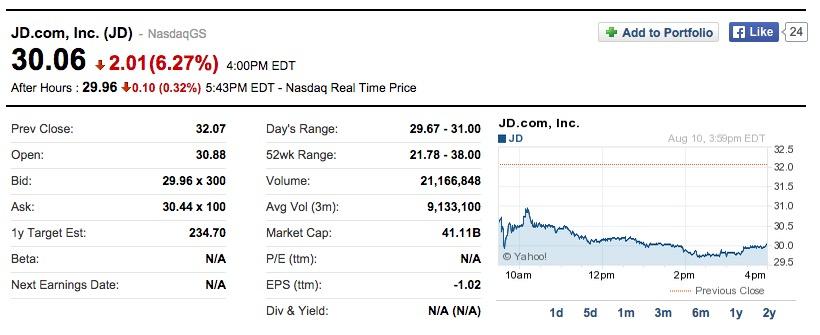 阿里苏宁联姻后 京东股价大跌创4个月新低