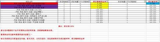 2015双11大促整体规划策略 - 第14张  | vicken电商运营
