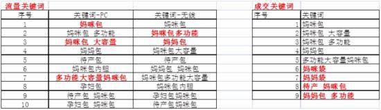 2015双11大促整体规划策略 - 第30张  | vicken电商运营