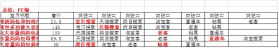 2015双11大促整体规划策略 - 第29张  | vicken电商运营