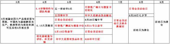 2015双11大促整体规划策略 - 第10张  | vicken电商运营