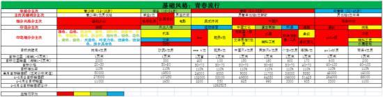 2015双11大促整体规划策略 - 第42张  | vicken电商运营