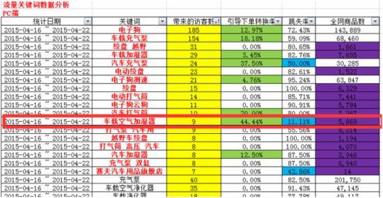 2015双11大促整体规划策略 - 第25张  | vicken电商运营