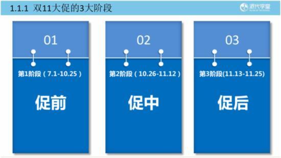 2015双11大促整体规划策略 - 第3张  | vicken电商运营