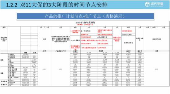 2015双11大促整体规划策略 - 第9张  | vicken电商运营