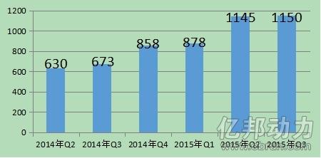 Jingdong third quarter net income reached 44.1 billion yuan Gmv ultra billion