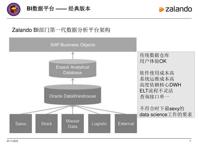 微服务时代的大数据分析平台的演变