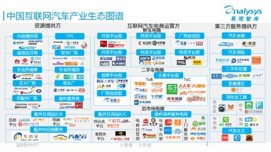 2015年中国互联网汽车产业生态图谱
