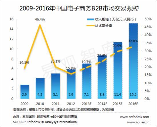 2009-2016中国电商B2B市场交易规模