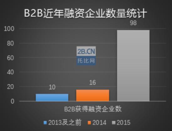 B2B近年融资企业数量统计