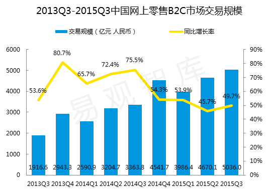 零售B2C电商市场规模