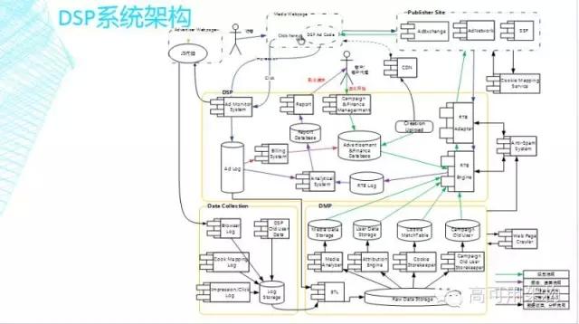 互联网dsp广告系统架构及关键技术解析