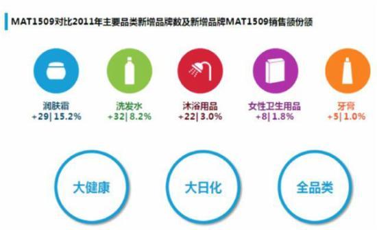 从2011年至2015年9月,护肤霜已新增29个品牌并存活至今,销量占比达15.2,约有8%的品牌退出市场。洗发水新增32个品牌,销量占比达到8.2%,沐浴用品新晋品牌的成绩亦表现不俗。而众多新品牌的进入会加速品类细分和市场竞争,推动行业进入大日化、大健康、全品类的局面。 结语 未来的渠道趋势仍将以电商为主,其占比会继续扩大,但增速会有所下滑,品牌厂商需要有清晰的渠道定位,借鉴及利用其他渠道来促进发展。产品这一块的集中度会降低,随着人群的细分,产品品类也必须不断进行细分和创新,才能满足消费者日益精准的