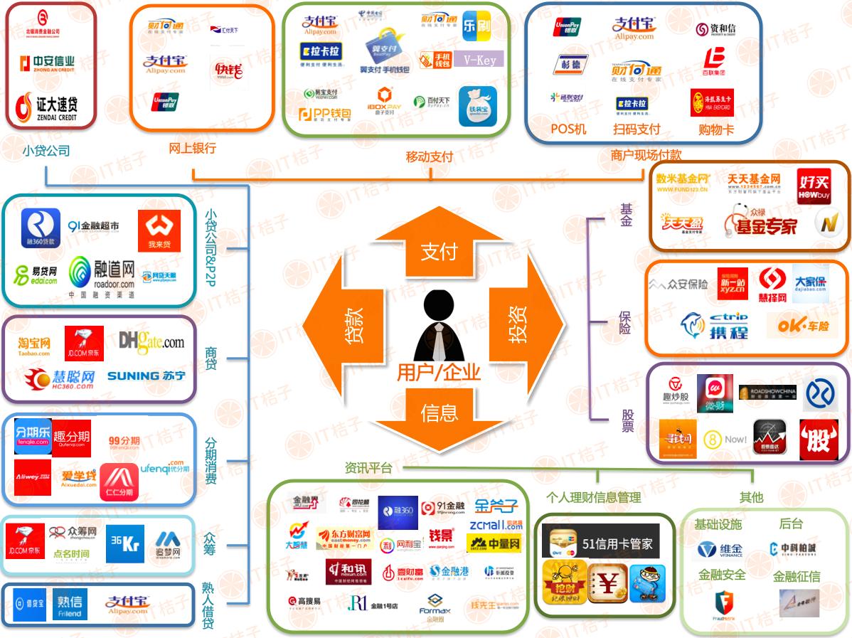 微信头像金融服务类型