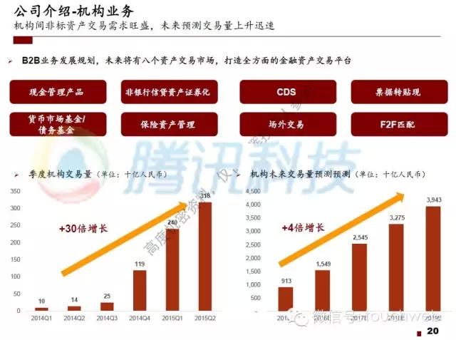 机构间非标资产交易需求旺盛,未来预测交易量上升迅速
