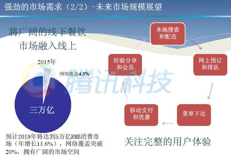 1、美团点评在2015年12月时已完成28亿美元融资,到2016年1月融资超过30亿美元。  2、美团点评融资前估值为150亿美元,融资后估值为180亿美元。  3、美团点评投资亮点,中国O2O总体市场渗透率不足5%。  4、中国的O2O市场总共达到20万亿人民币。  5、预计2019年将达到5万亿RMB消费市场(年增长13.