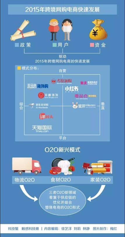 一张图看懂中国式电商O2O