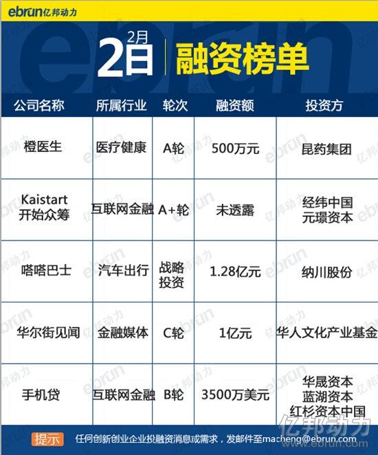 2月2日融资榜:5家企业获投金融类开花