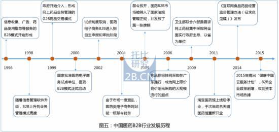 中国医药b2b行业发展报告(2015)
