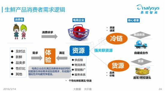 2016中国生鲜电商市场年度盘点