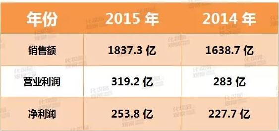 3、欧莱雅集团:净利润253.8亿元 欧莱雅在2015年营收1837.3亿元,相比2014年提升了12.1%;营业利润319.2亿元,相比2014年提升了12.8%。 排除汇率等其他因素不说,就增长趋势来看,欧莱雅集团2015年是有进步的。要知道,2013年欧莱雅集团的营业利润就有273.2亿元了,2014年只比2013年多了9个多亿,而2015年却比2014年多了36个亿。 净利方面,欧莱雅集团2015财年录得约34.
